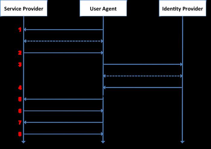 浅析Keycloak单点登录平台