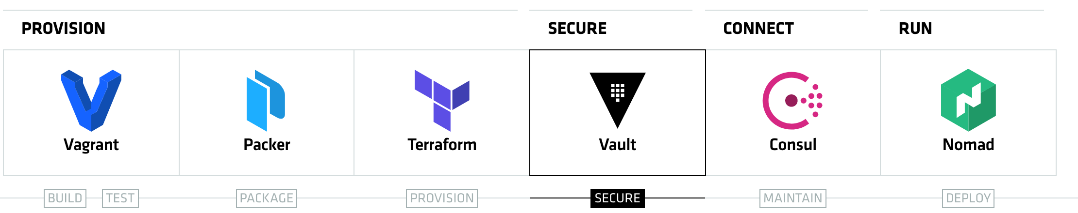 Hashicorp vault thoughtworks for Hashicorp nomad