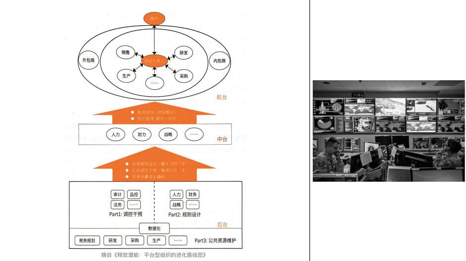 摘自《释放潜能-平台型组织的进化路线图》