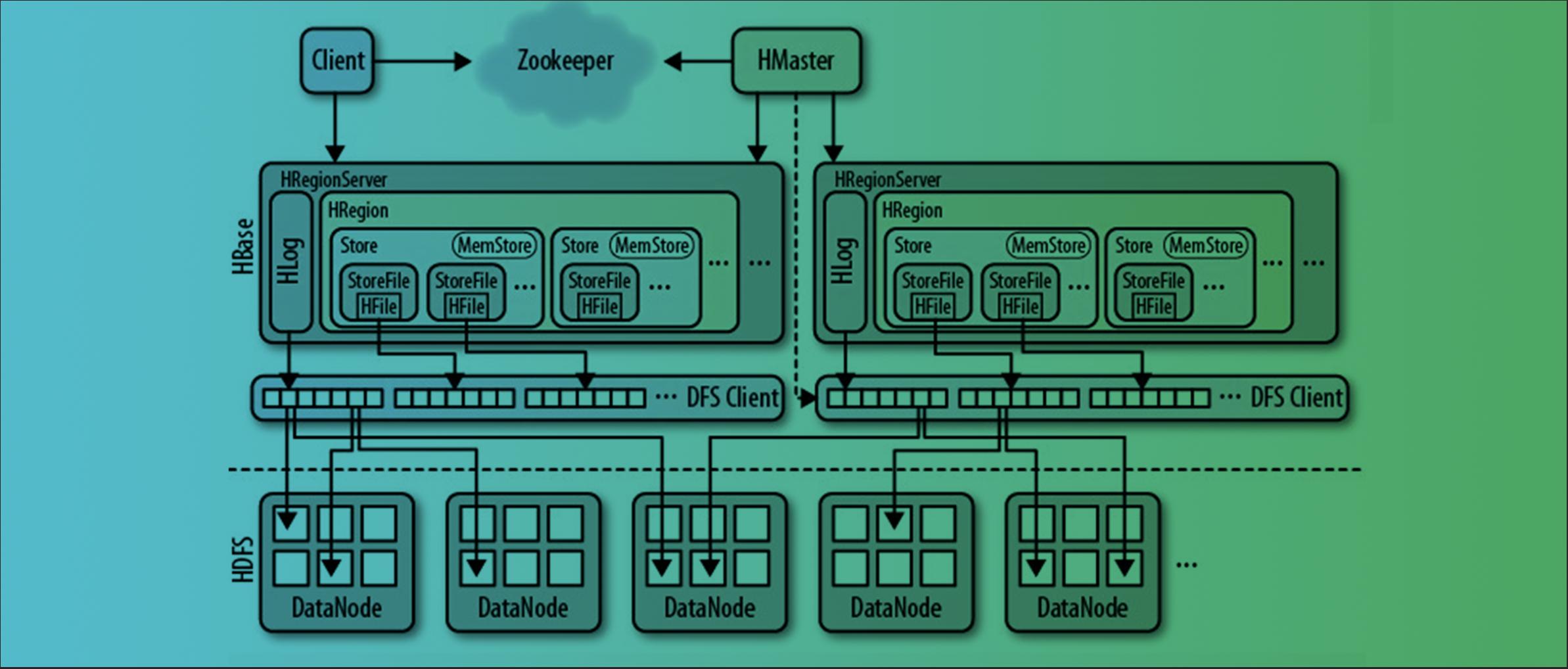 Apache HBase内核深度剖析