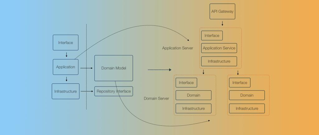 使用DDD指导业务设计的一点思考