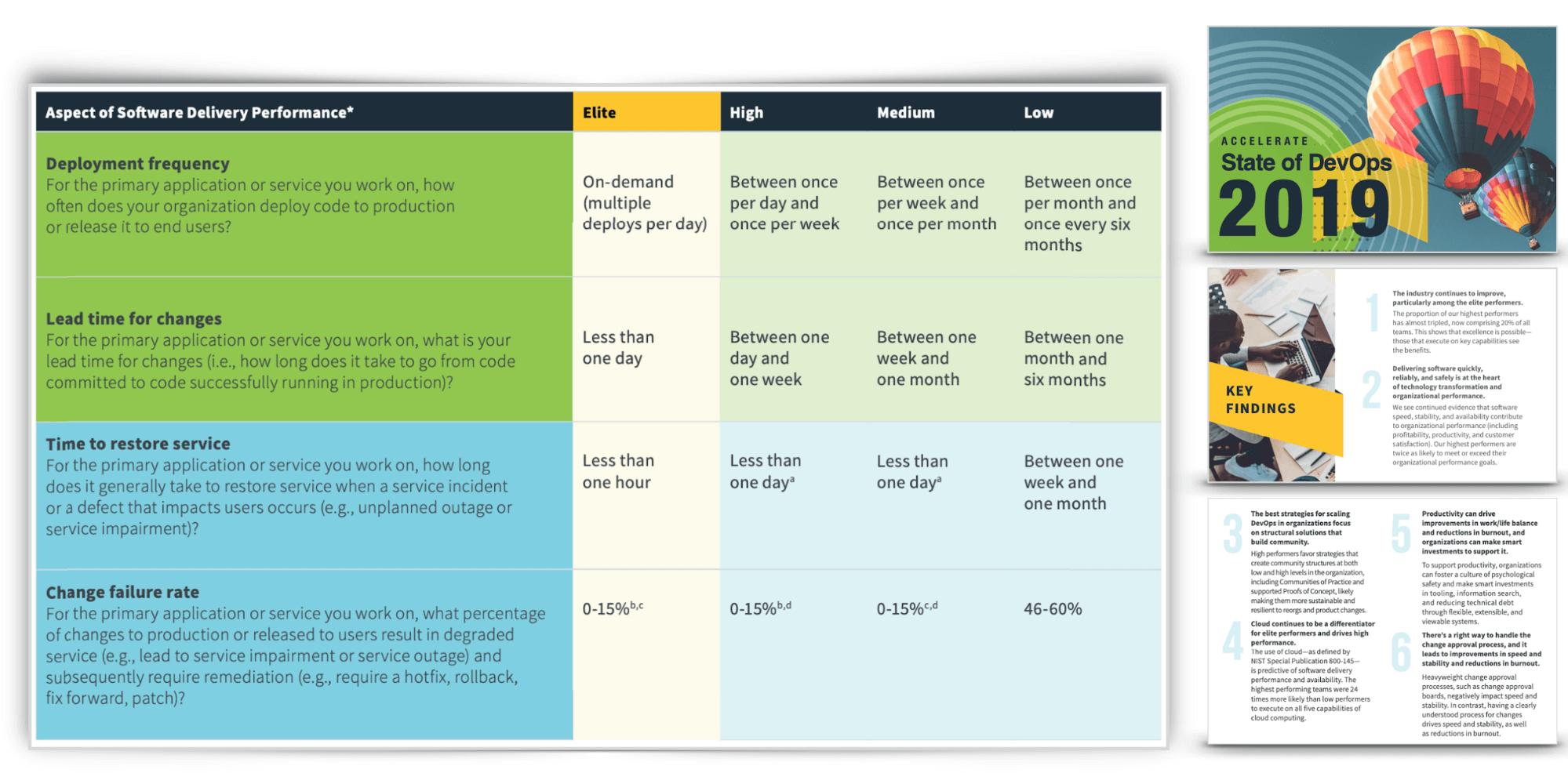 DevOps 4个关键指标