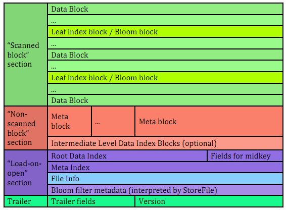 HFile文件格式
