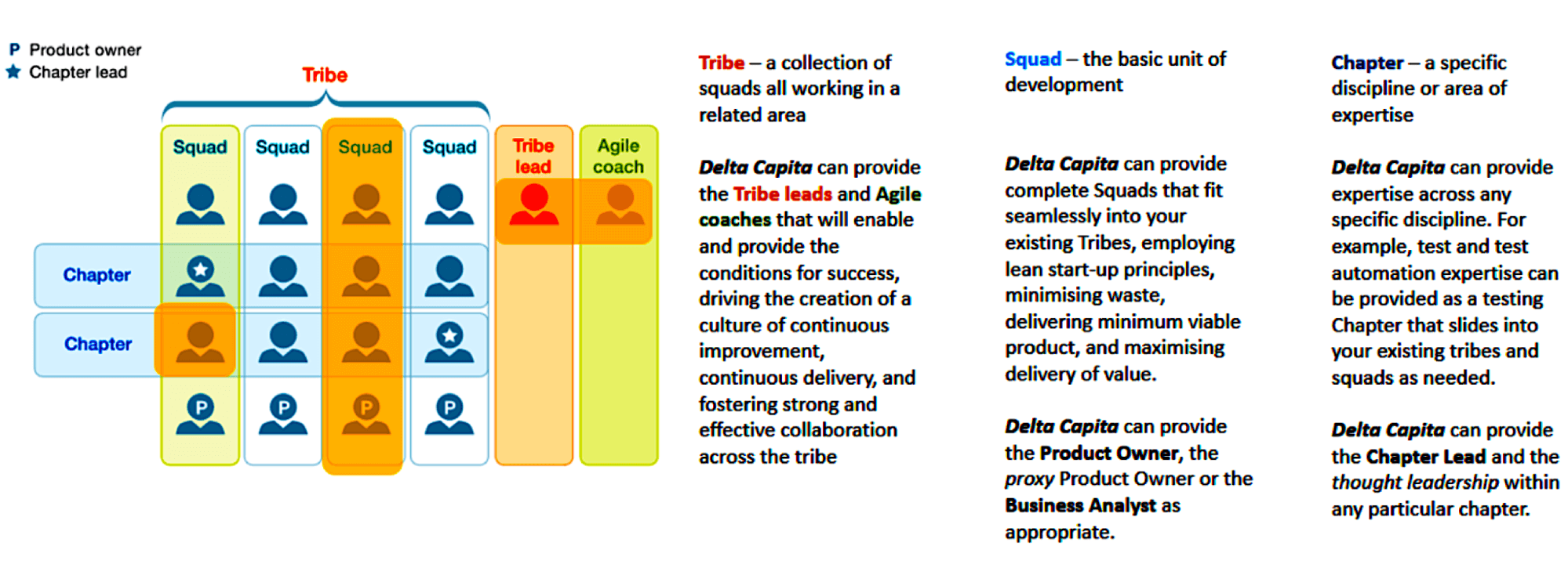 ING's New Agile Organizational Model Has No Fixed Structure—It Constantly Evolves. (Source ING)