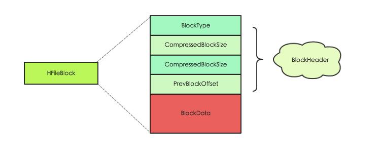 HFileBlock结构