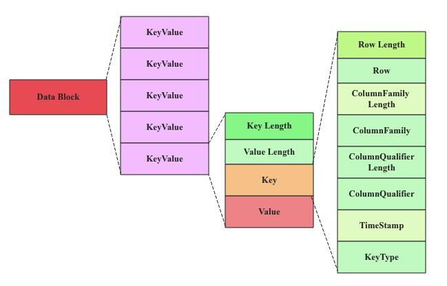 DataBlock结构