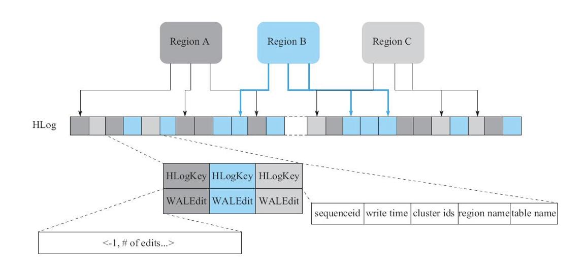 RegionServer管理HLog架构