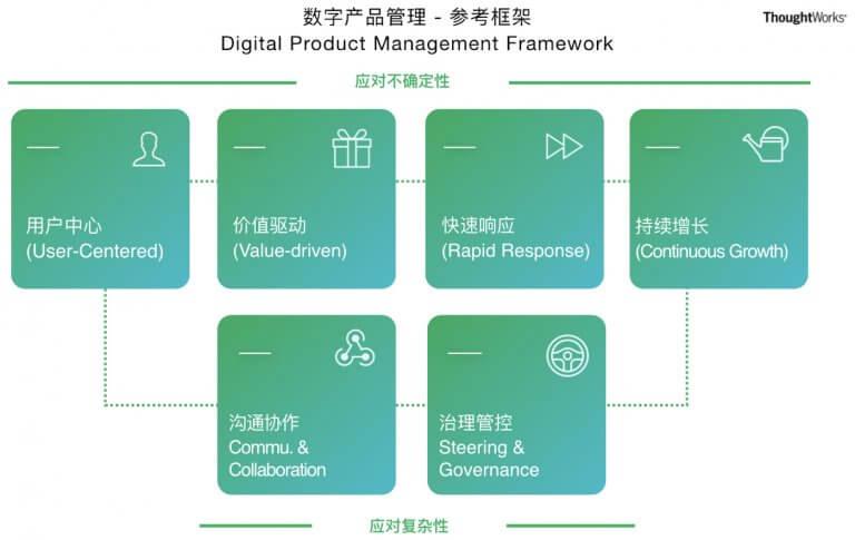图1 认知数字产品管理的成熟度 - DPMF