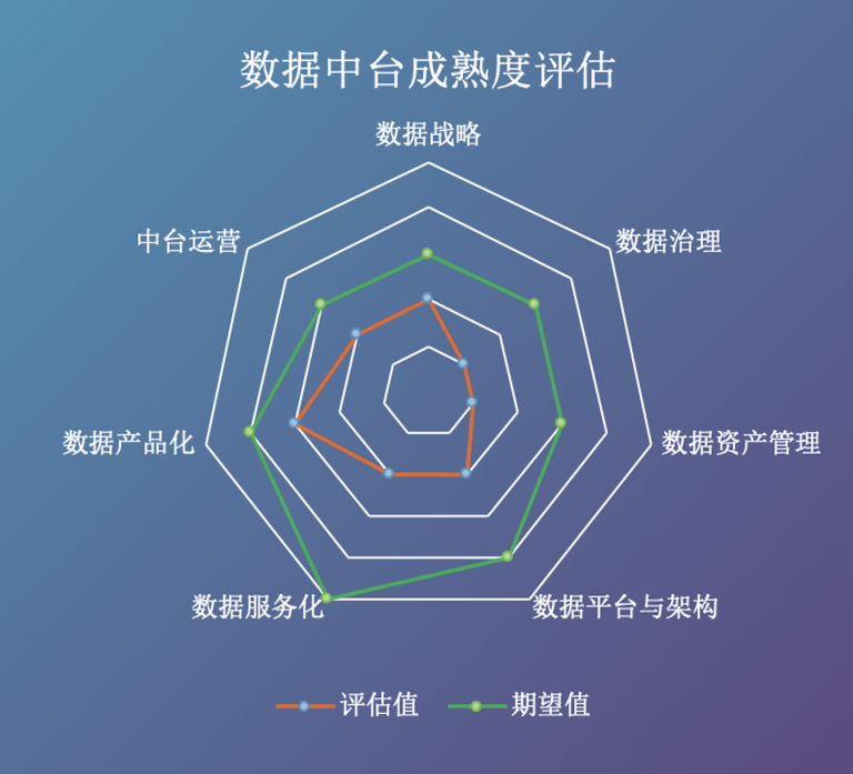数据中台成熟度模型(data-zhongtai maturity model)
