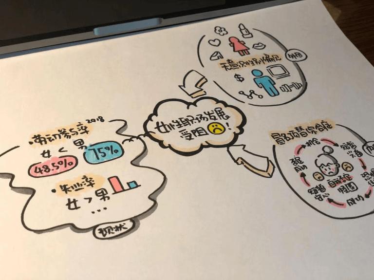《女性领导力发展》· 视觉笔记