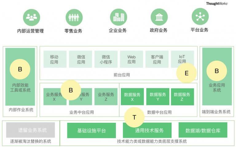 图3 以一个大型金融企业为例,数字产品的核心能力
