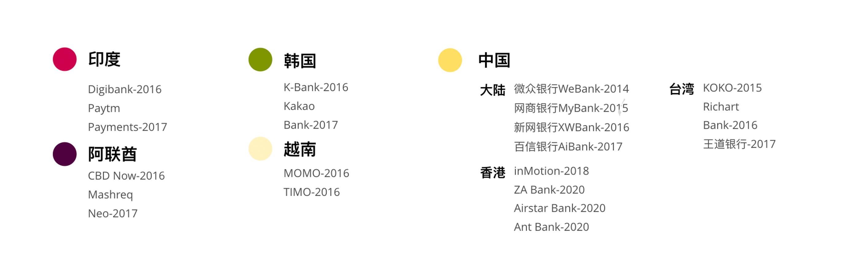 亚洲虚拟银行