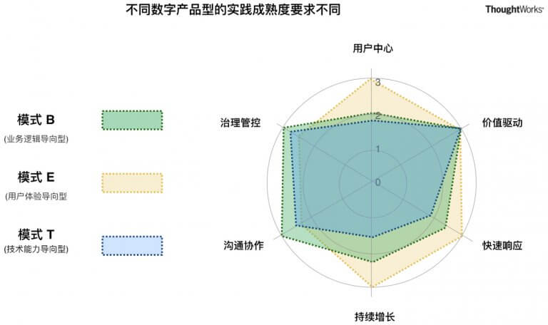 图7 不同数字产品型的成熟度目标要求不同