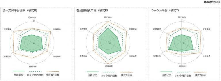 图8 不同数字产品型成熟度目标要求不同