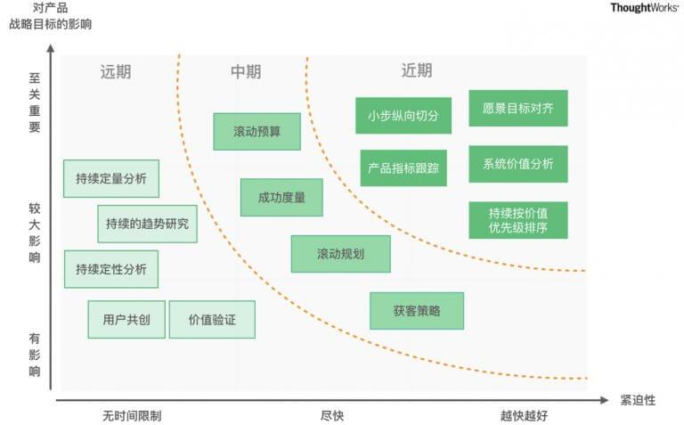 图9 产品团队实践实施路线图-示例