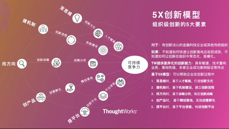 ThoughtWorks 5X创新模型