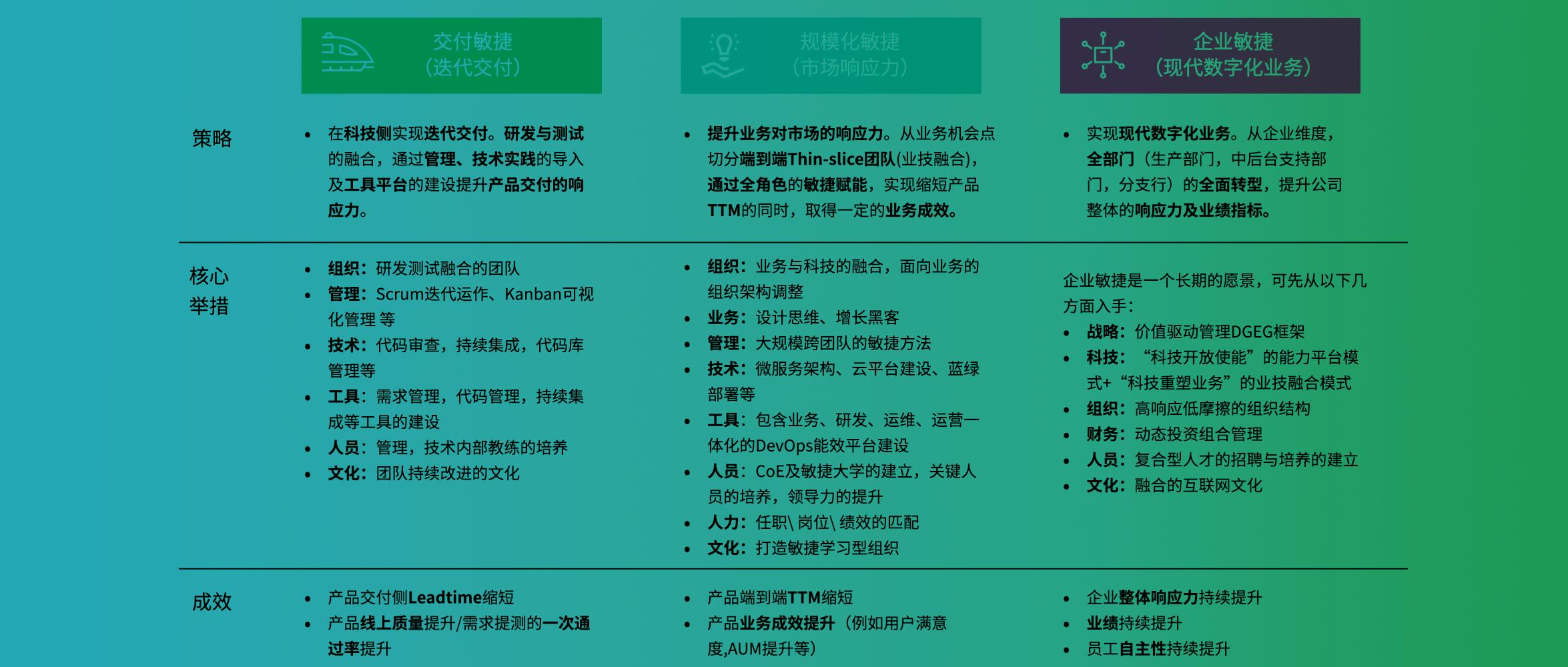 银行敏捷转型的三个阶段