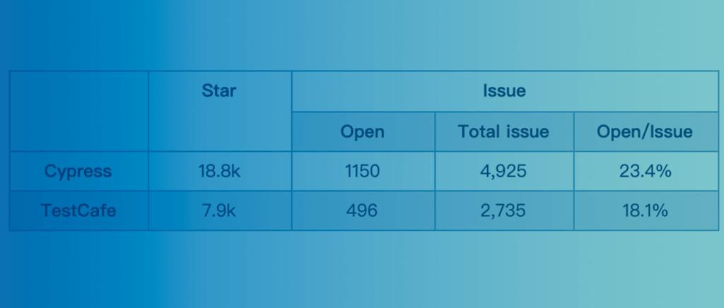 Web自动化测试工具Cypress和TestCafe