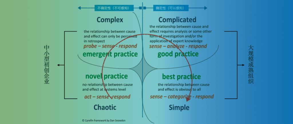 白话中台战略:中台的第一性原理
