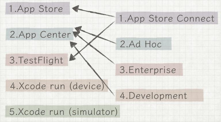 安装方式和发布方式之间的关系