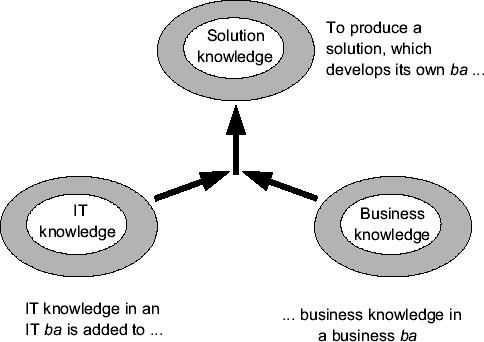 软件是多种知识相结合的产物