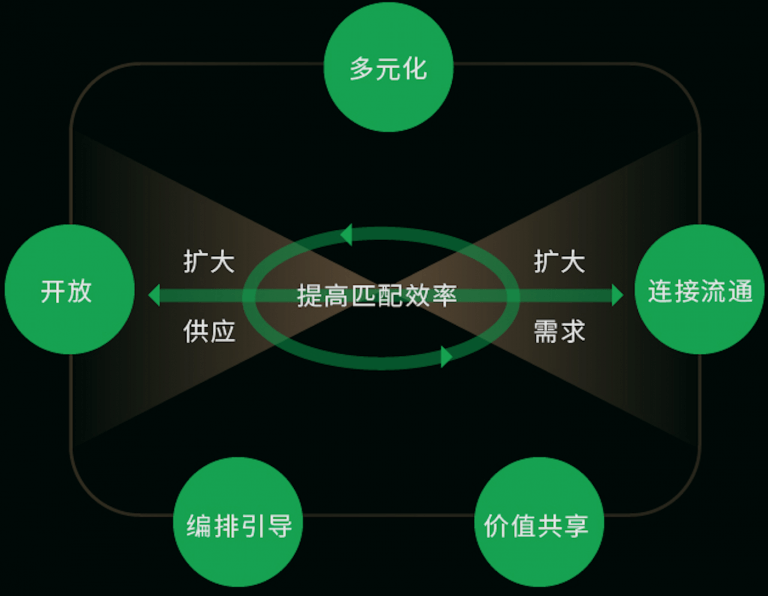生态思维的5个核心原则
