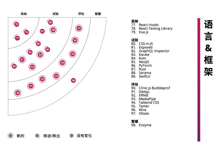 ThoughtWorks技术雷达第22期语言和框架象限