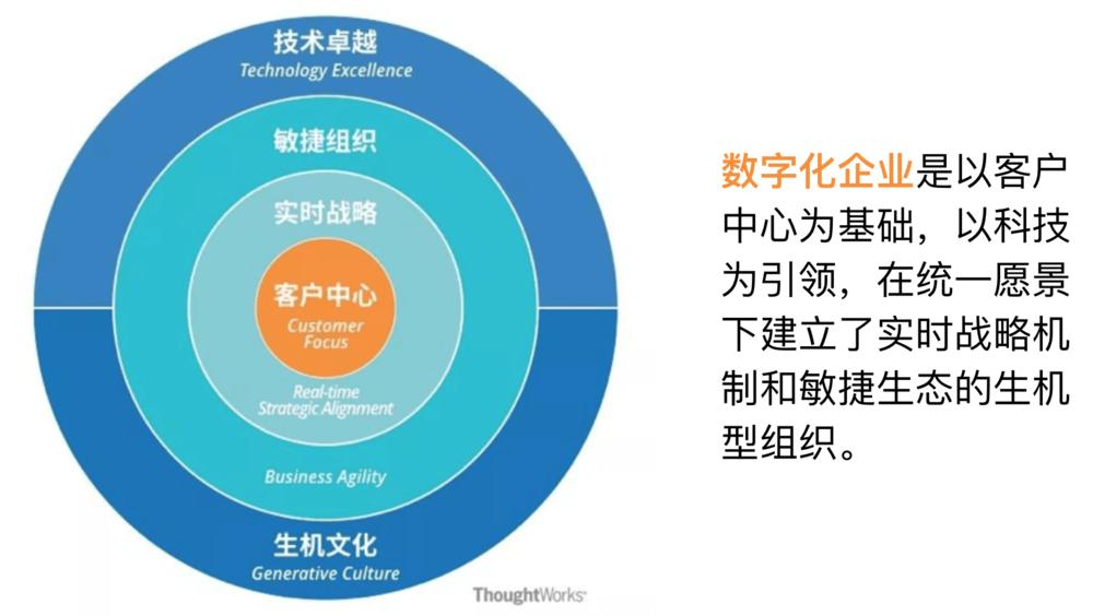 数字化企业
