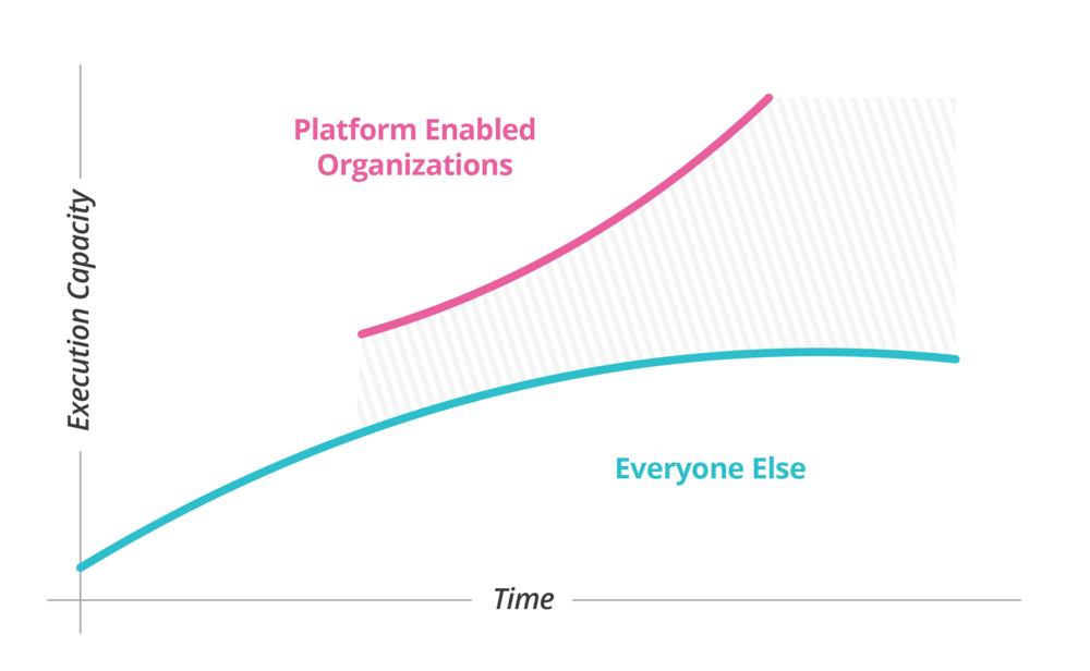 数字化平台战略