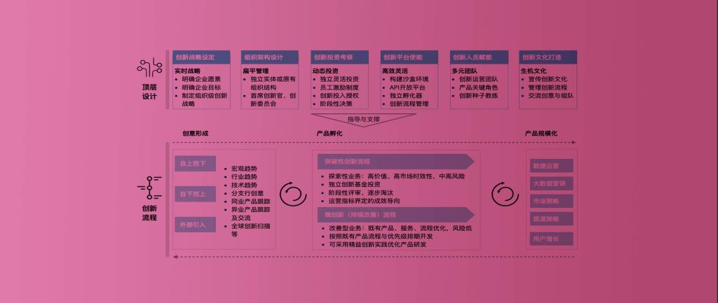 银行创新机制框架与设计原则