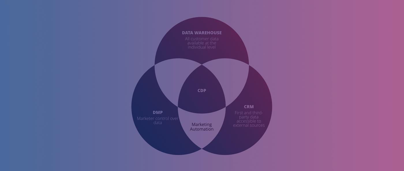 数字化转型的三个小趋势