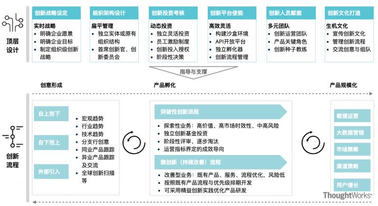 银行创新机制框架(IMFB)