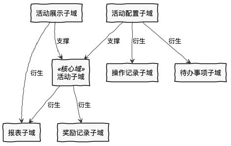 活动运营系统