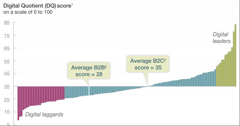 B2B企业的DQ和B2C企业的DQ比较