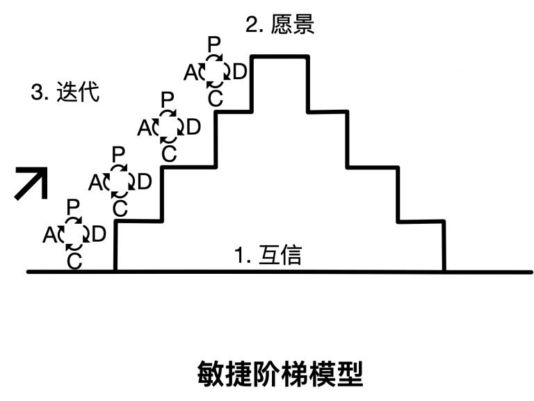 敏捷阶梯模型