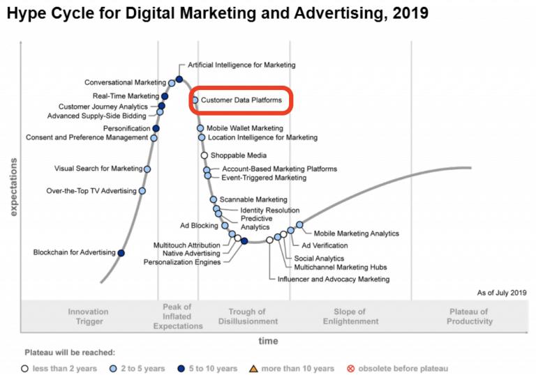 数字营销和广告领域的技术成熟度曲线