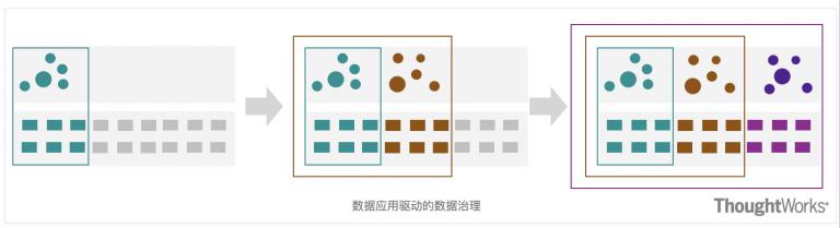 建设以数据应用为驱动的数据治理