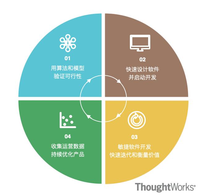 敏捷软件开发方法论
