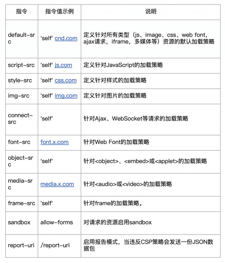 csp指令
