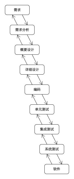 (Waterfall Model)