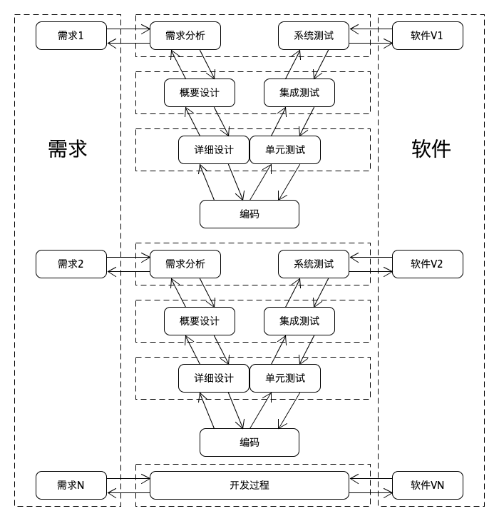 (Iterative model)