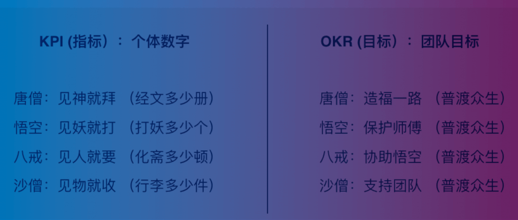 OKR还是KPI?