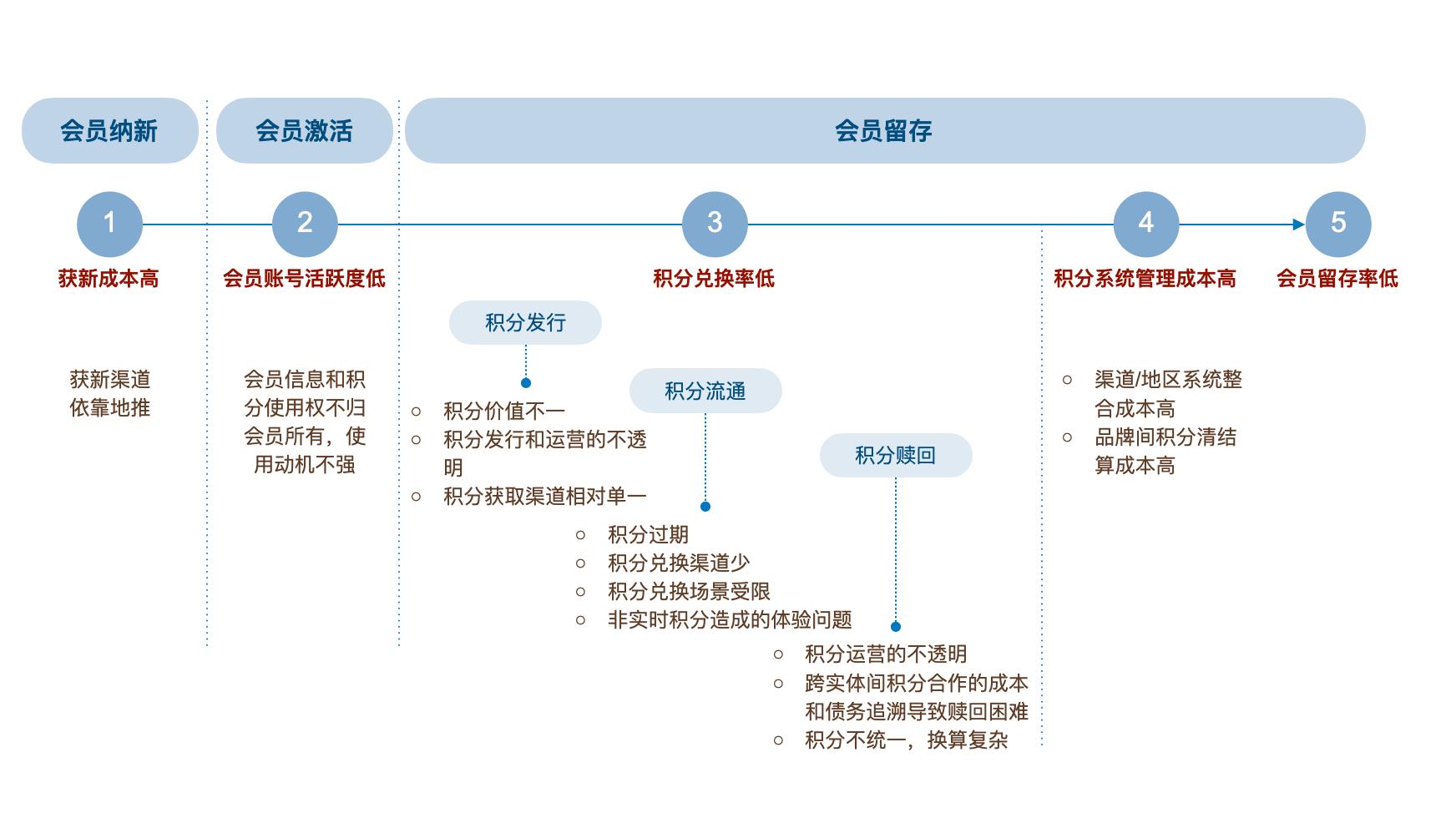 图 1:忠诚度奖励计划面临的问题与挑战.png
