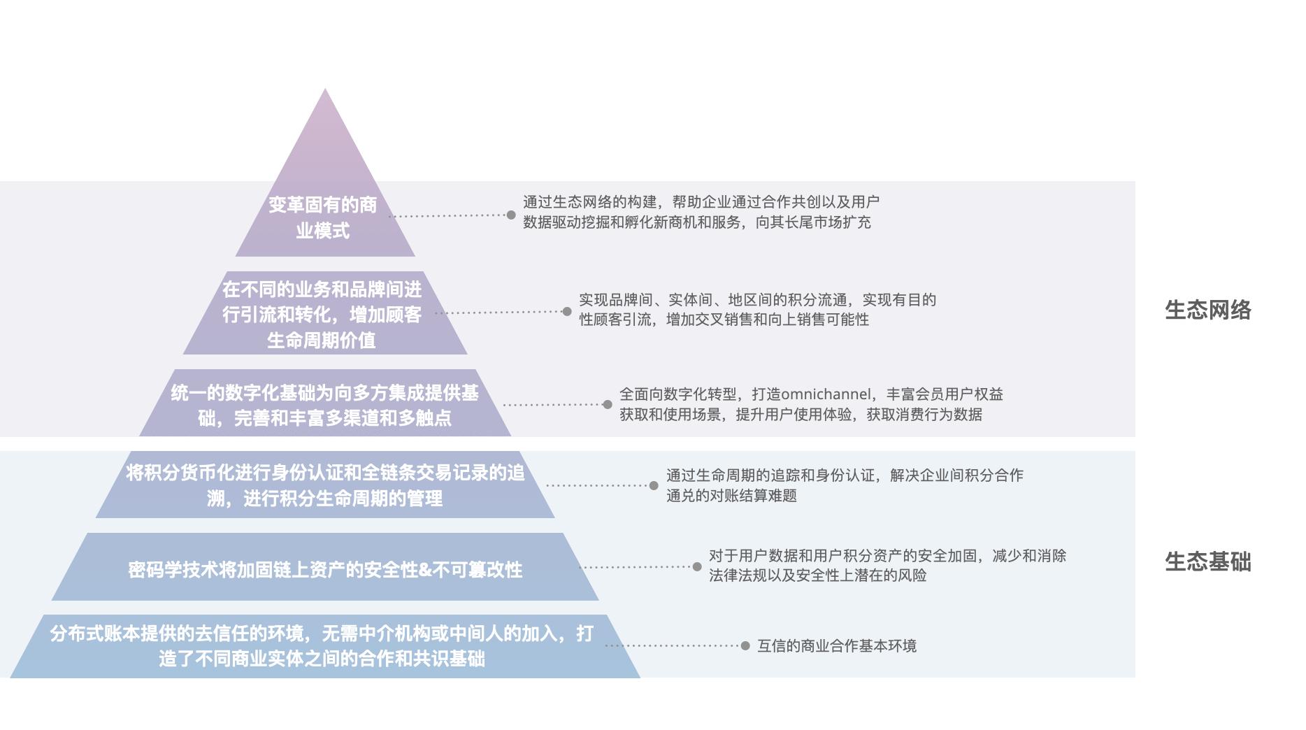 图 2:区块链忠诚奖励新生态.png