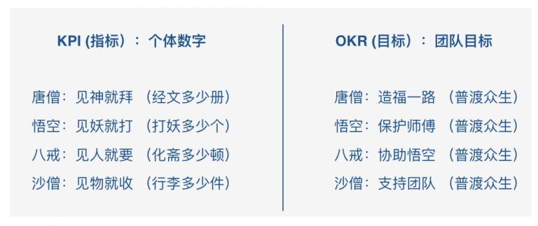 OKR和KPI的区别