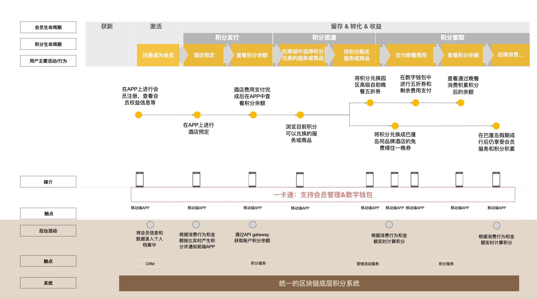 图 3:新生态下的用户旅程示意图.png
