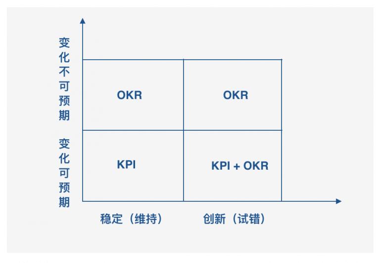OKR和KPI的适用场景