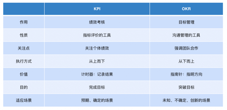 KPI和OKR对比总结