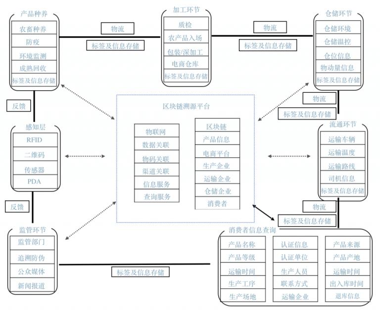 区块链溯源平台