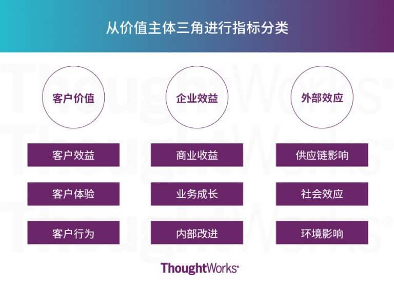 """企业价值贡献模型(也称为""""价值三角"""")"""